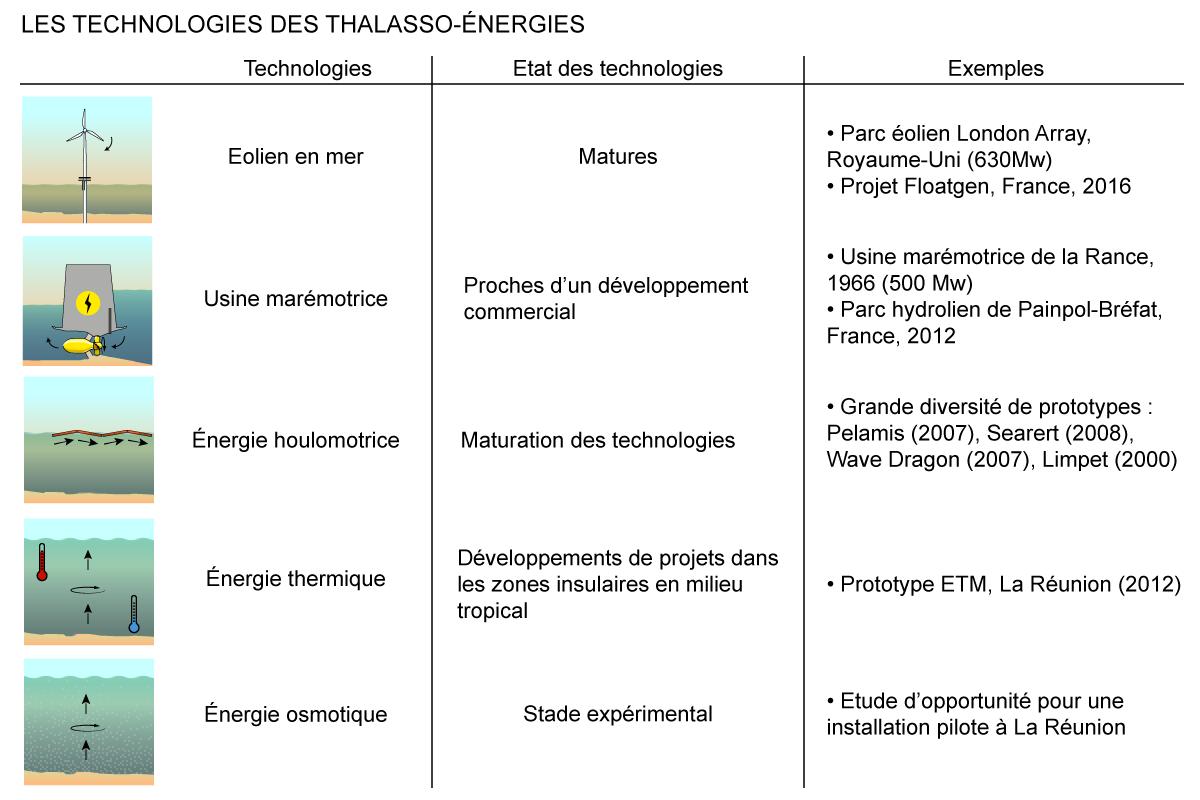Les technologies des thalasso-énergies