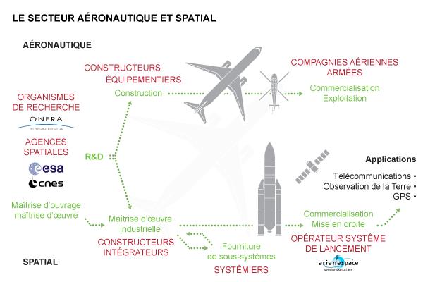 Le secteur spatial explorath que - Office national de recherche geologique et miniere ...